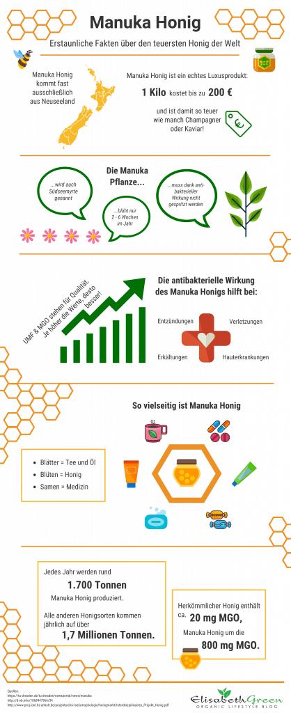 Infografik Manuka Honig Elisabeth Green
