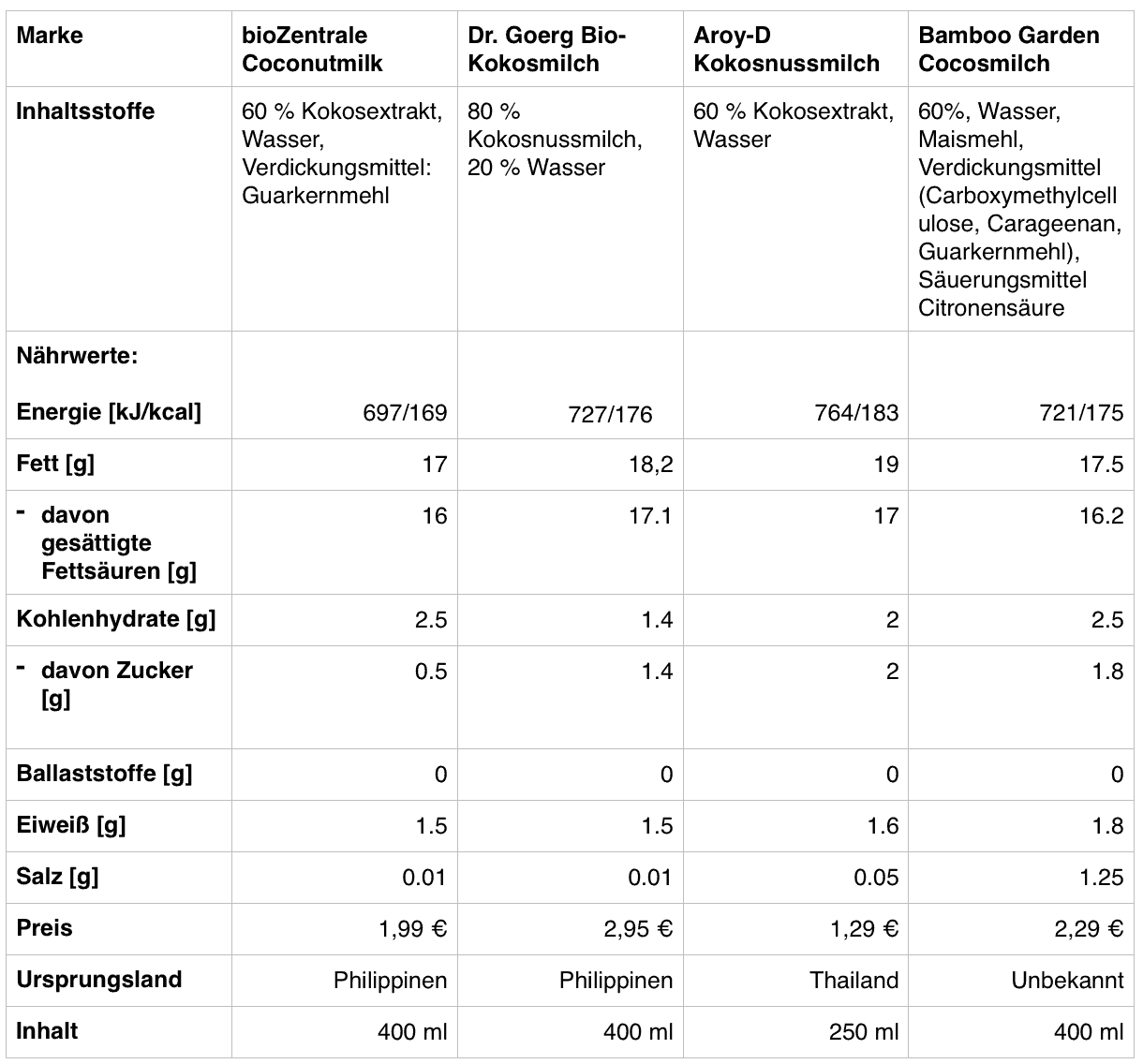 Kokosmilch Vergleich