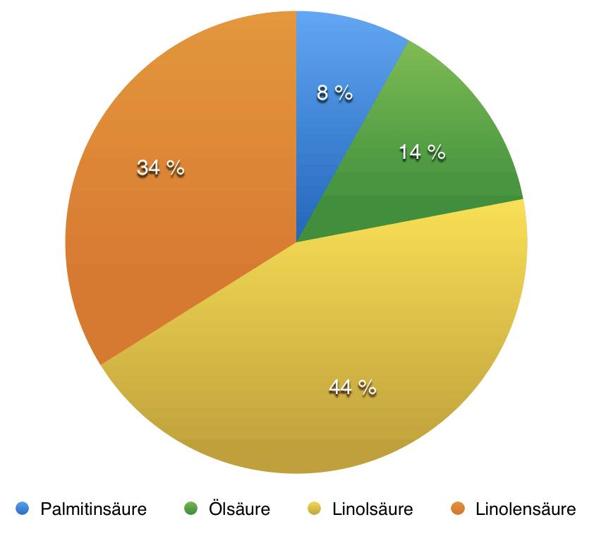 Zusammensetzung Hagebuttenkernöl