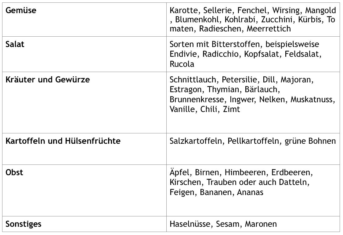 Liste mit basischen Lebensmitteln