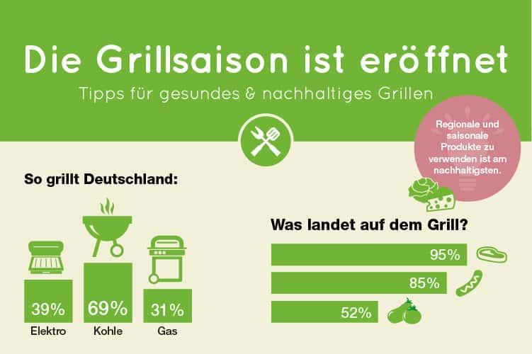 Infografik grillen