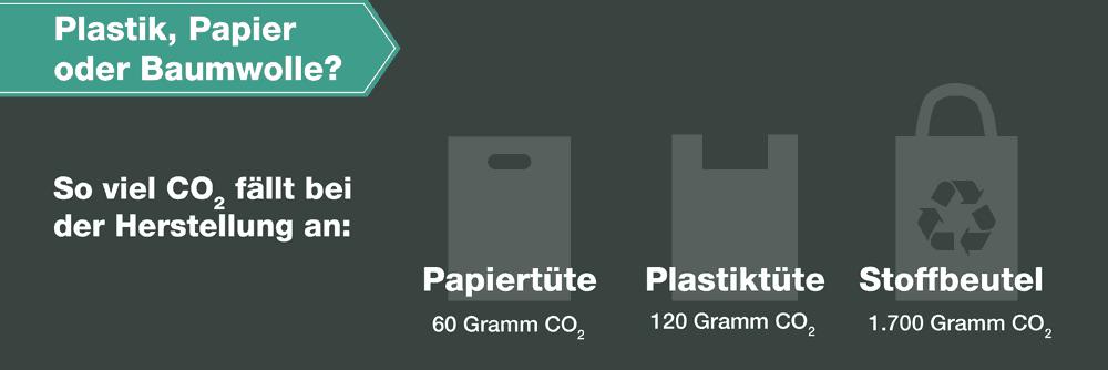 Tüten-Vergleich CO2