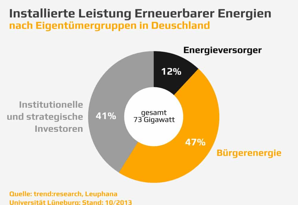 Installierte Leistung Erneuerbarer Energien